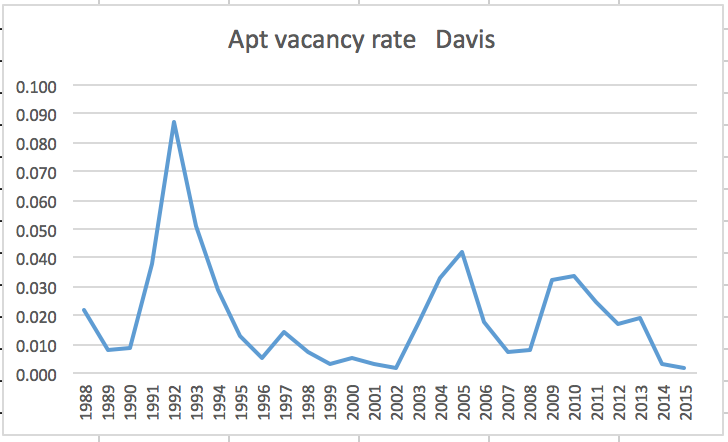 http://davismerchants.org/vanguard/Apt%20vacancy%20rate%201988%20-%202015.png