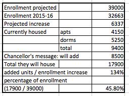 http://davismerchants.org/vanguard/UC%20housing%20LRDP%20Jan%202018.png