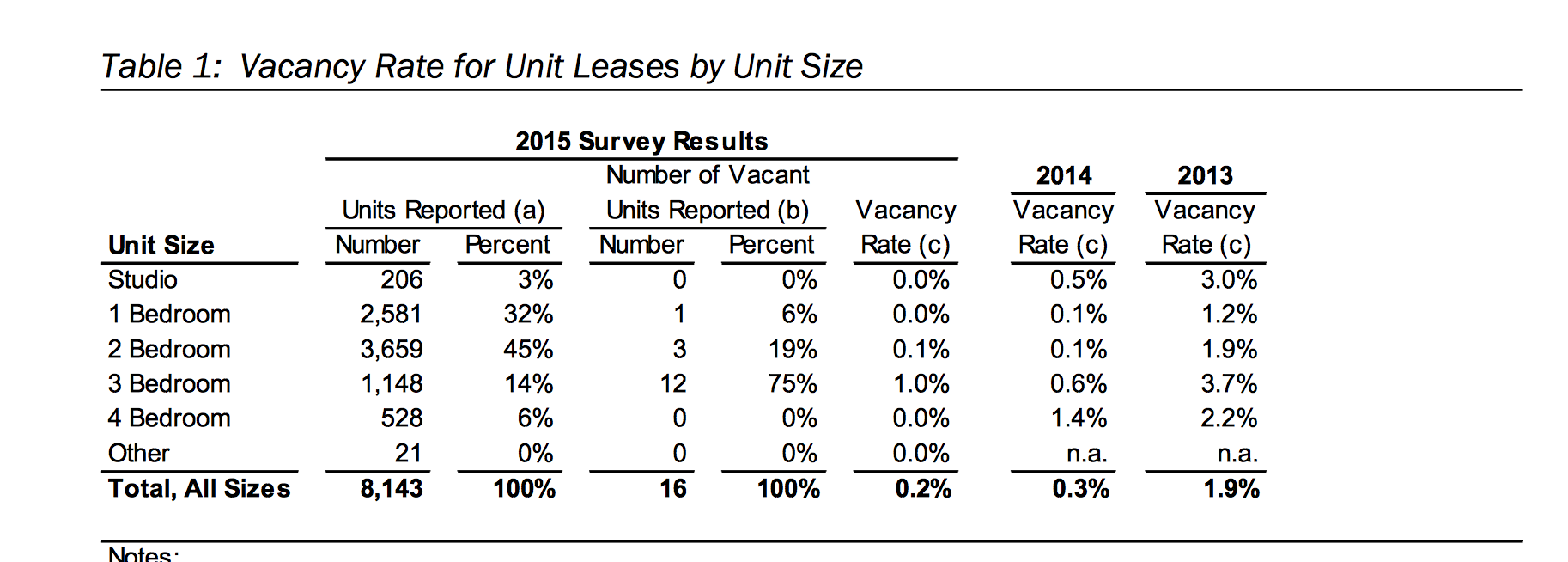 http://davismerchants.org/vanguard/UCD%20apartment%20vacancy%20rate%202015.png