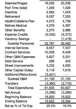 http://davismerchants.org/vanguard/city%20budget%202016%20-%2018%20expenses.png