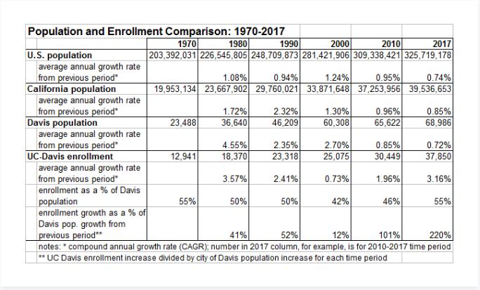 http://davismerchants.org/vanguard/population%20and%20enrollment%20comparison.png